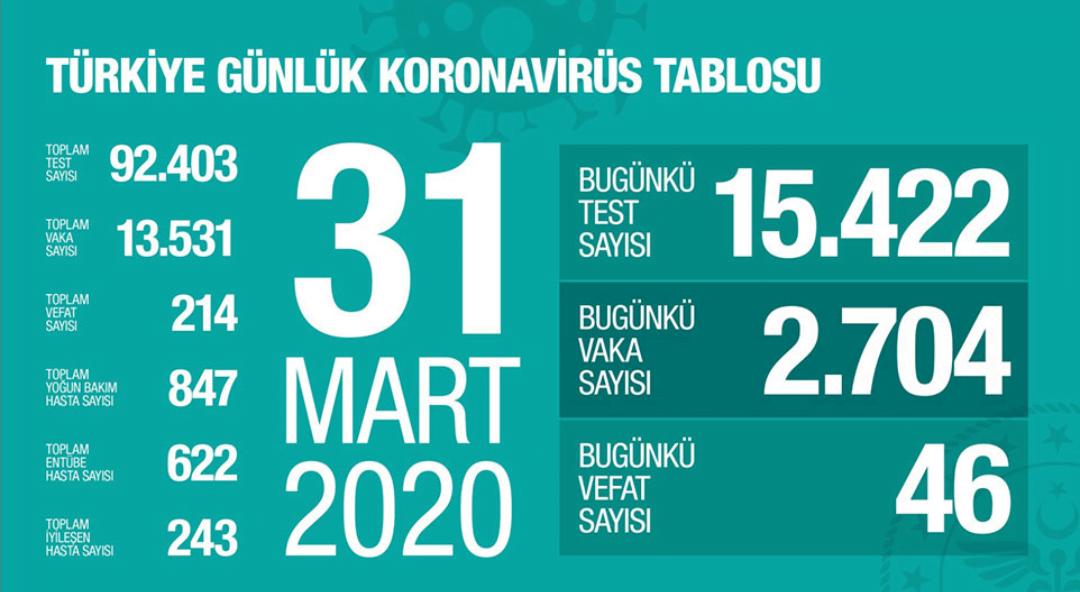 Turkiye'de 1 Günde Koronavirüs'ten 46 Kişi  Hayatını Kaybetti